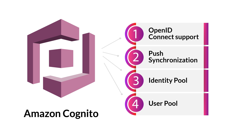 Amazon Cognito advantages