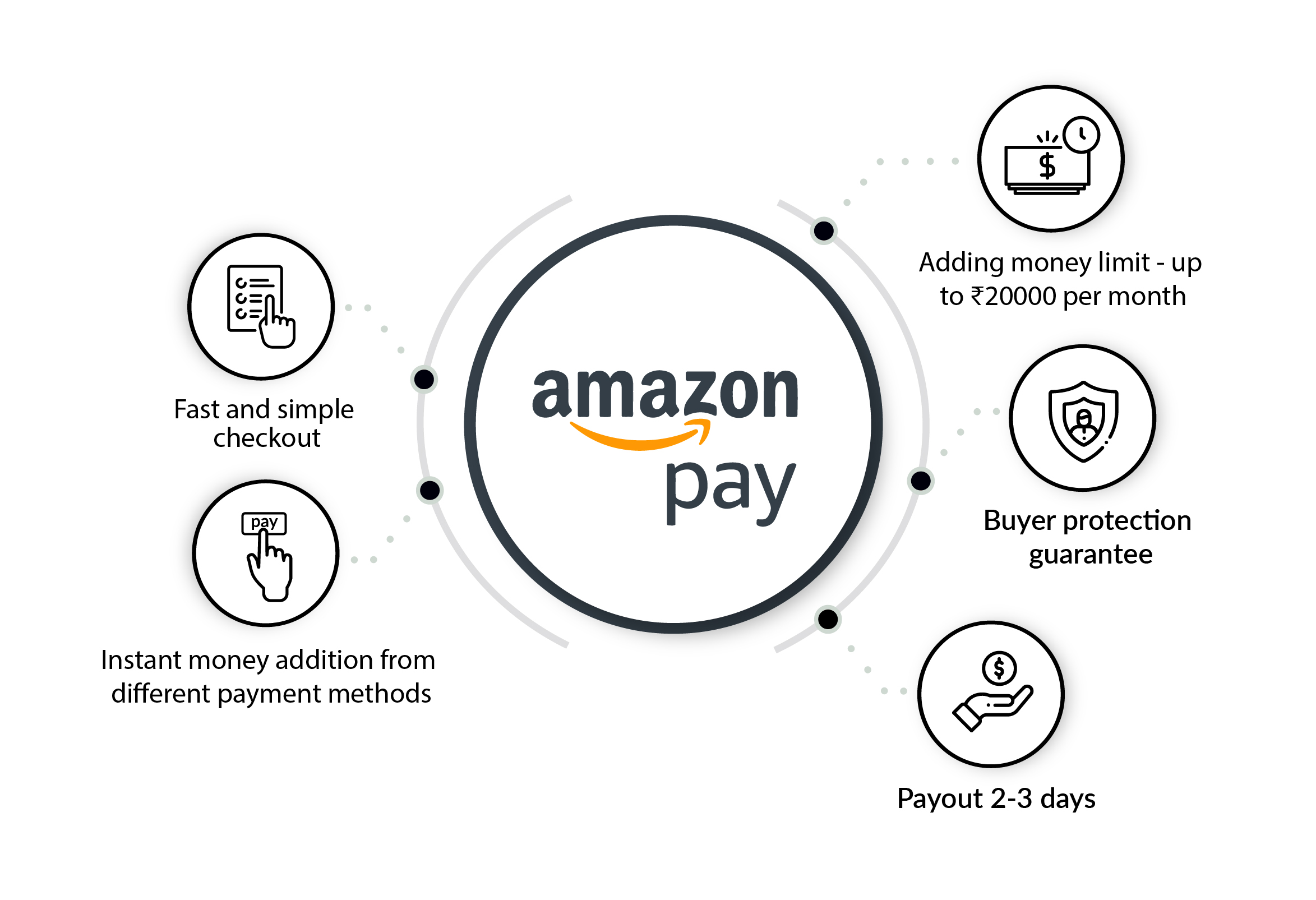 Amazon Pay features