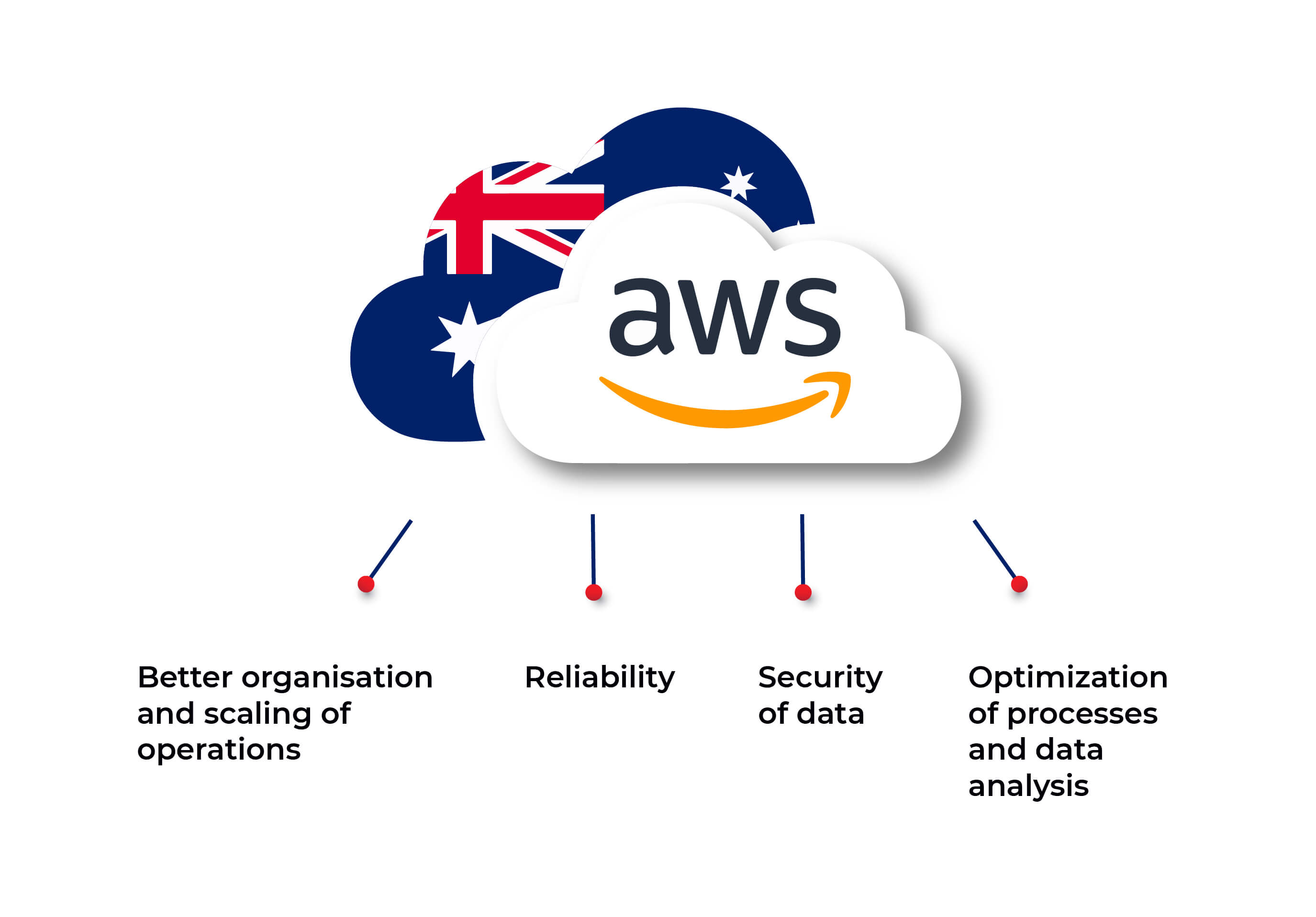 aws government cloud in Australia_1.jpg