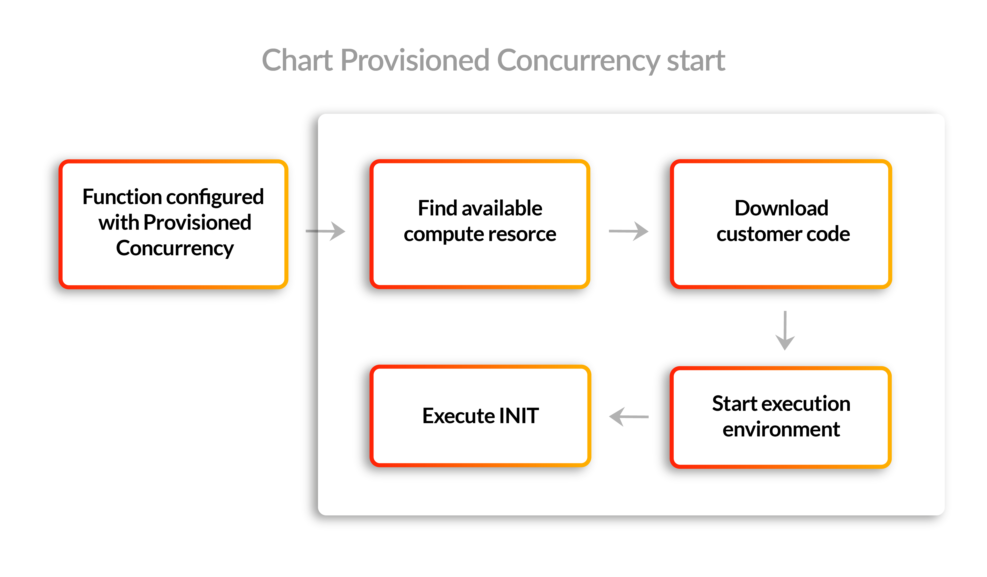 Provisioned Concurrency start