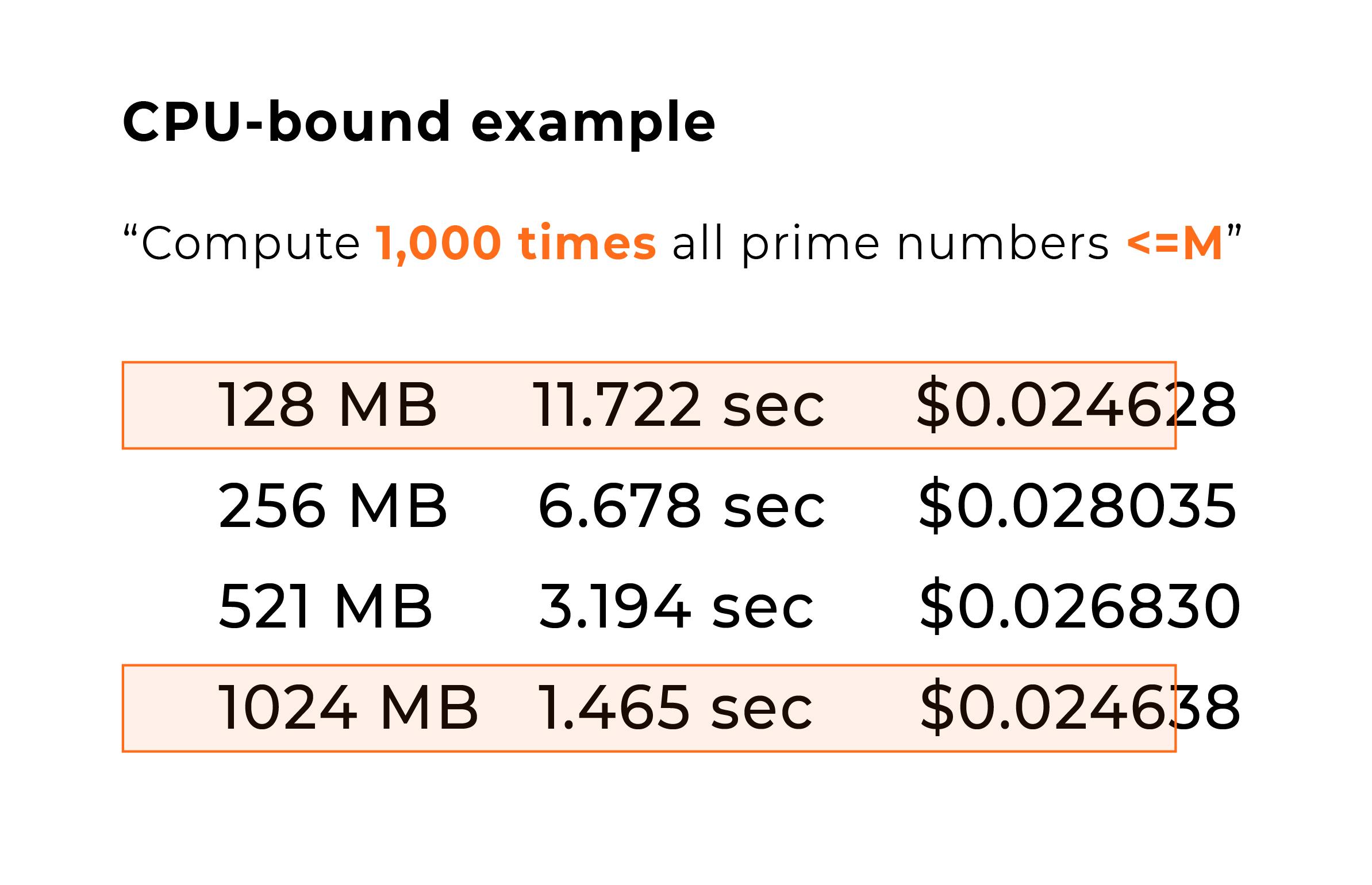 CPU-bound example