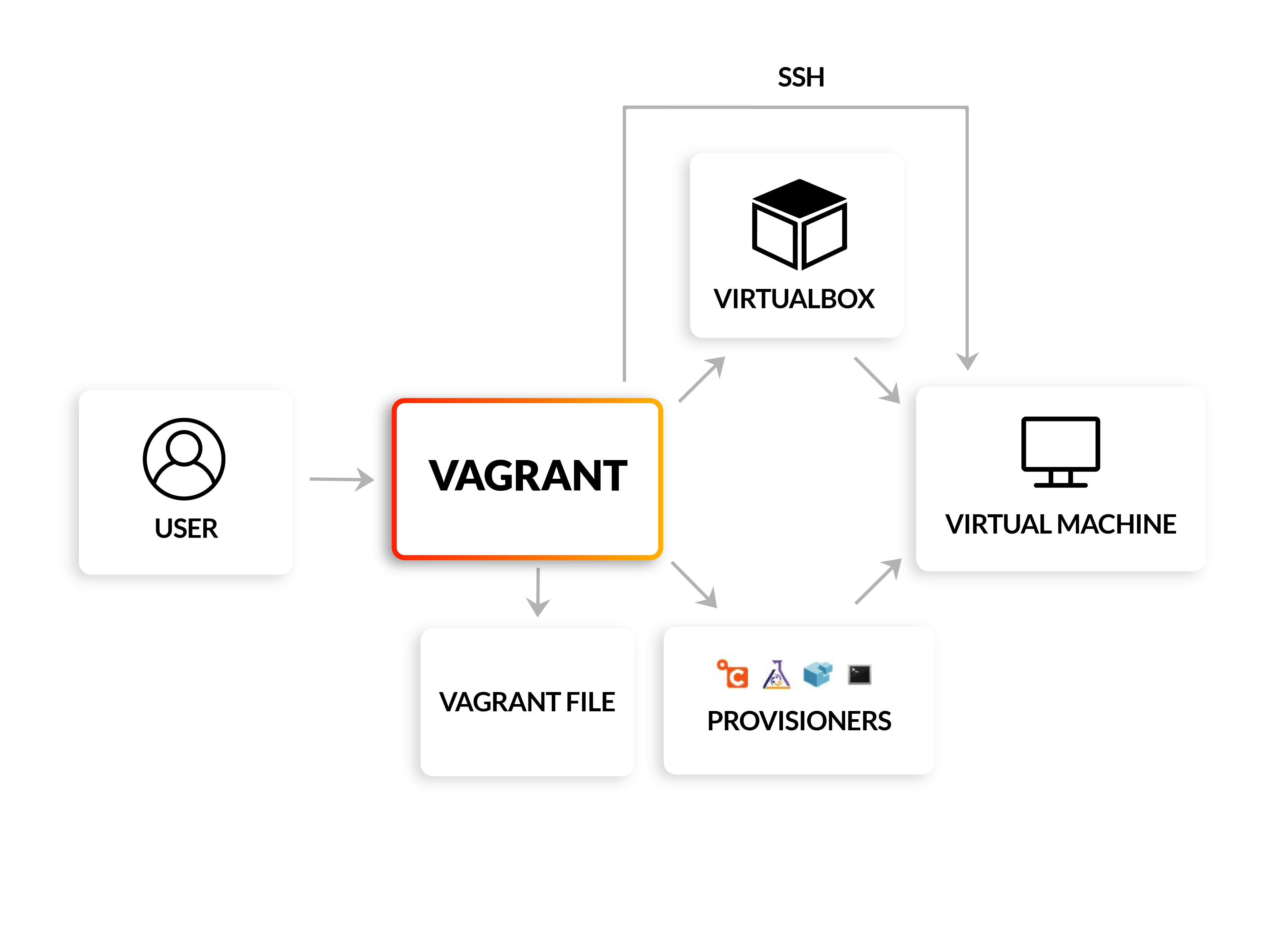 Vagrant architecture