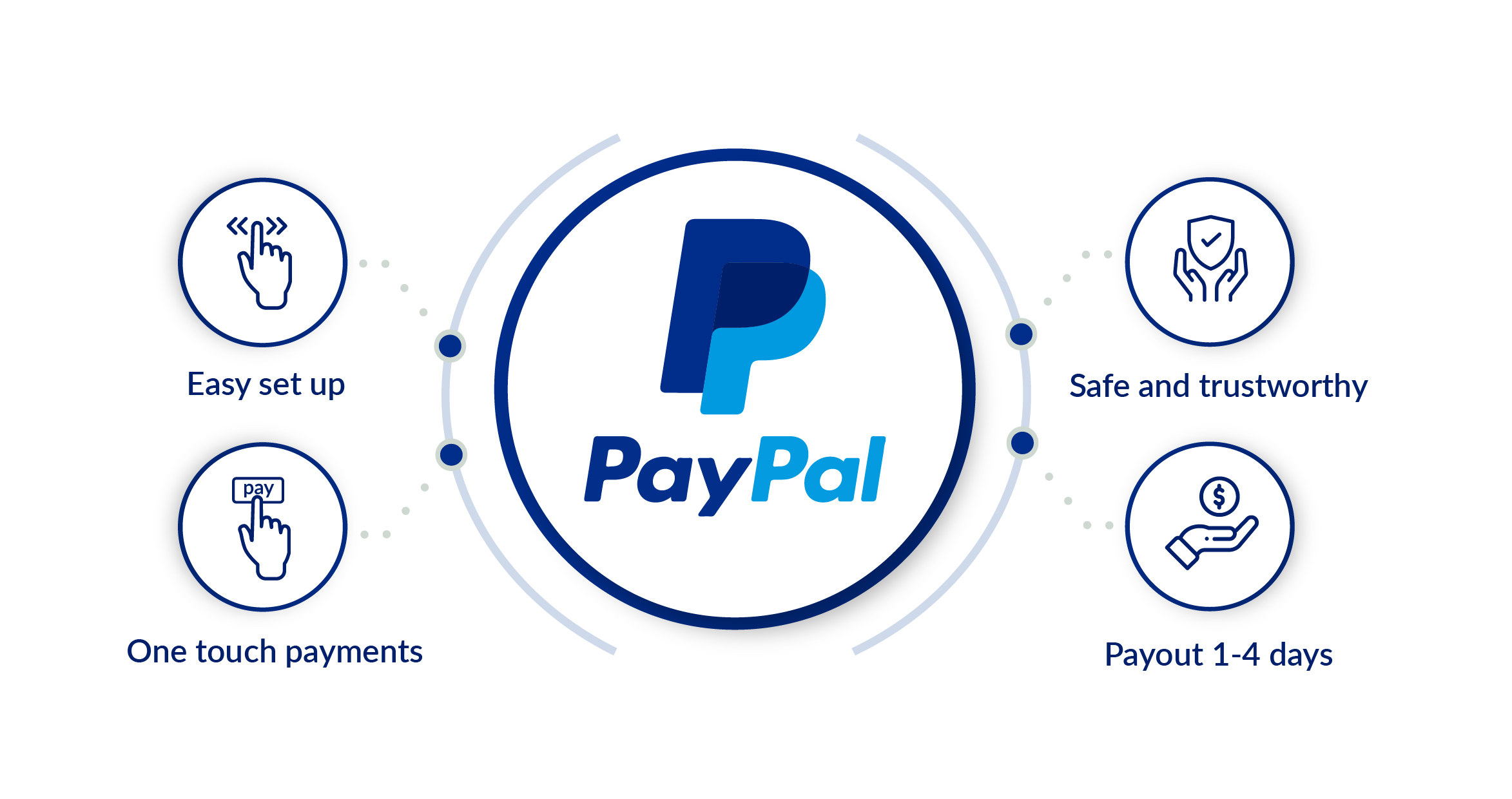 PayPal features