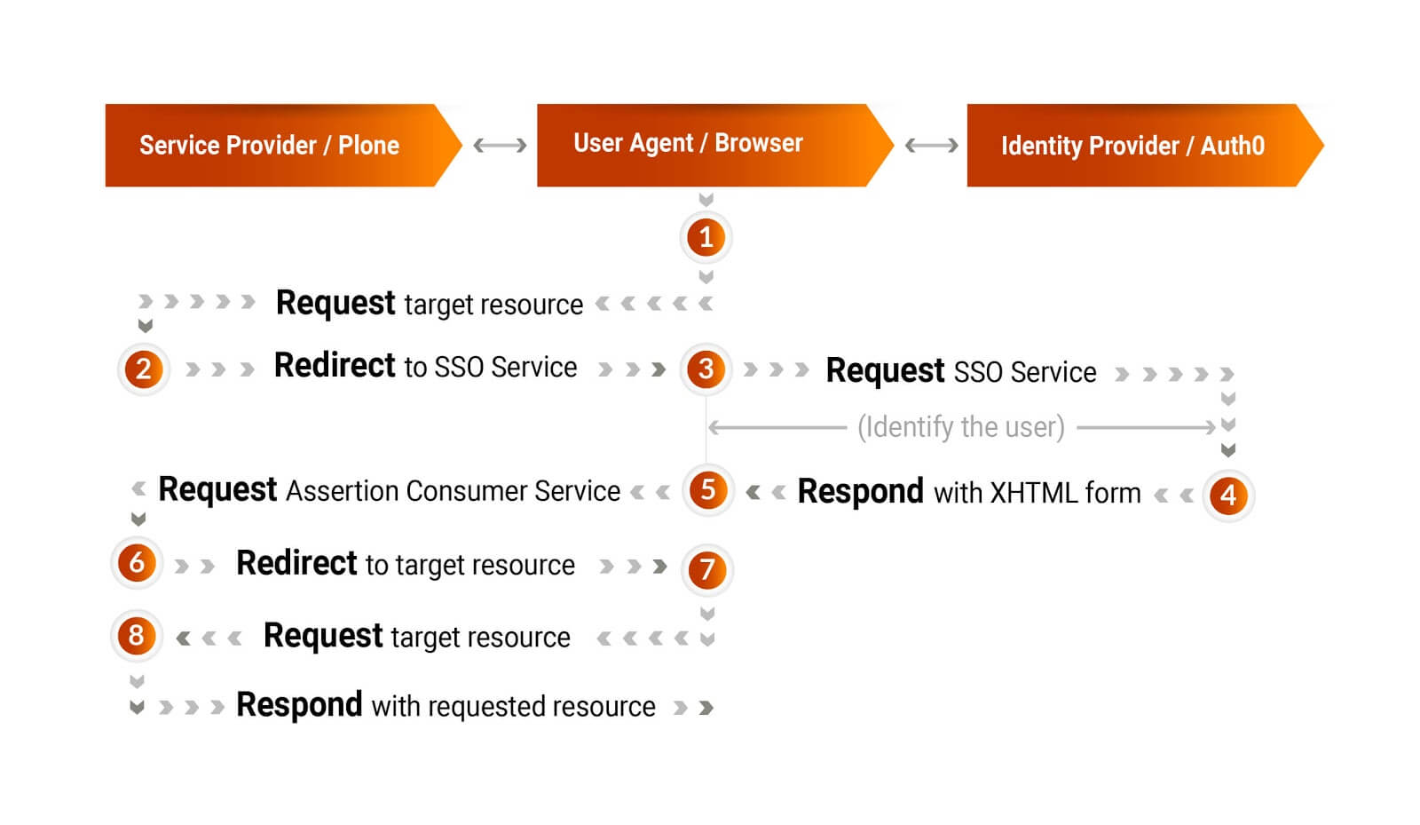 SAML2 workflow for service provide, user agent and identity provider