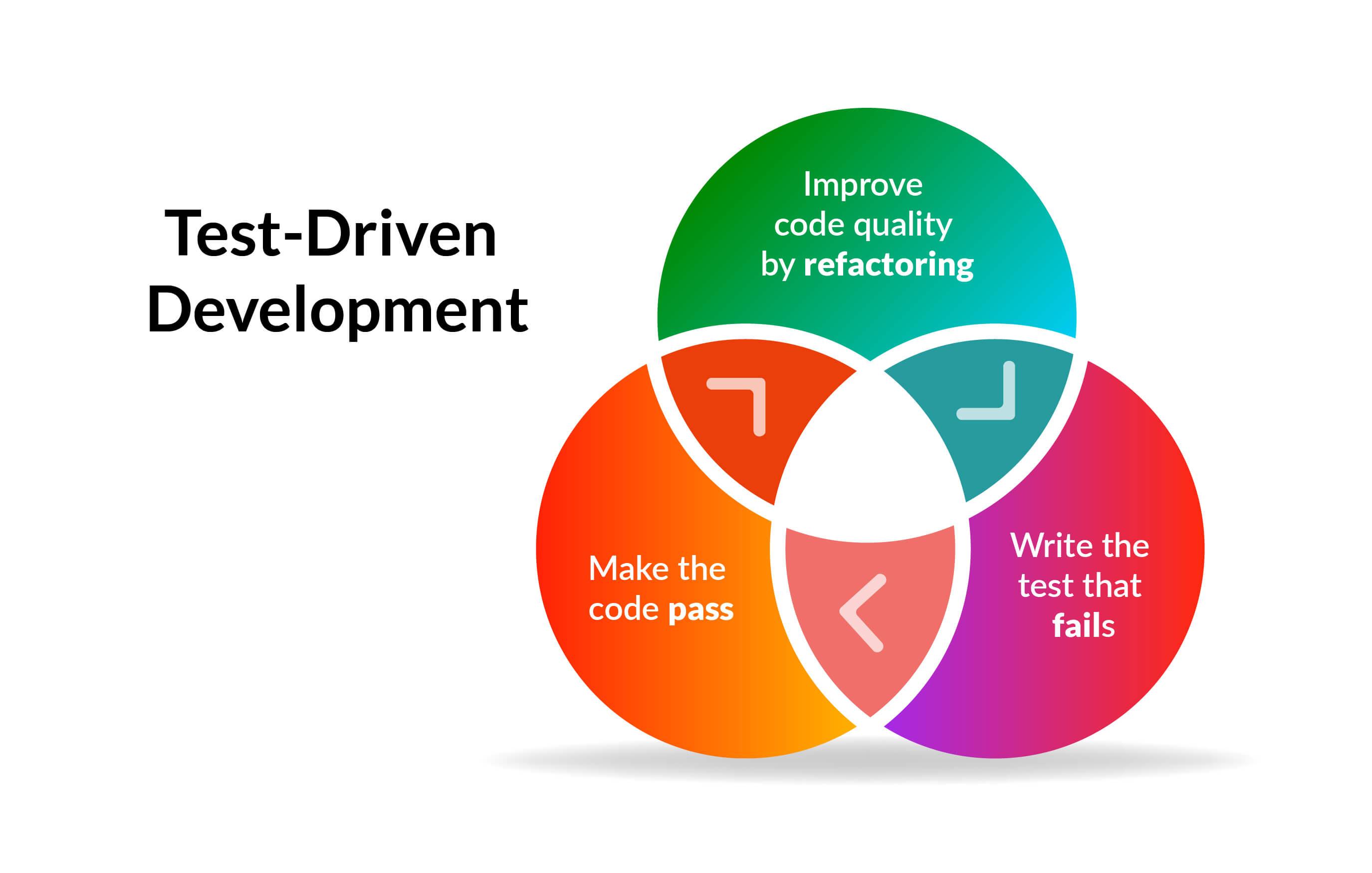 Test-Driven Development Process.jpg