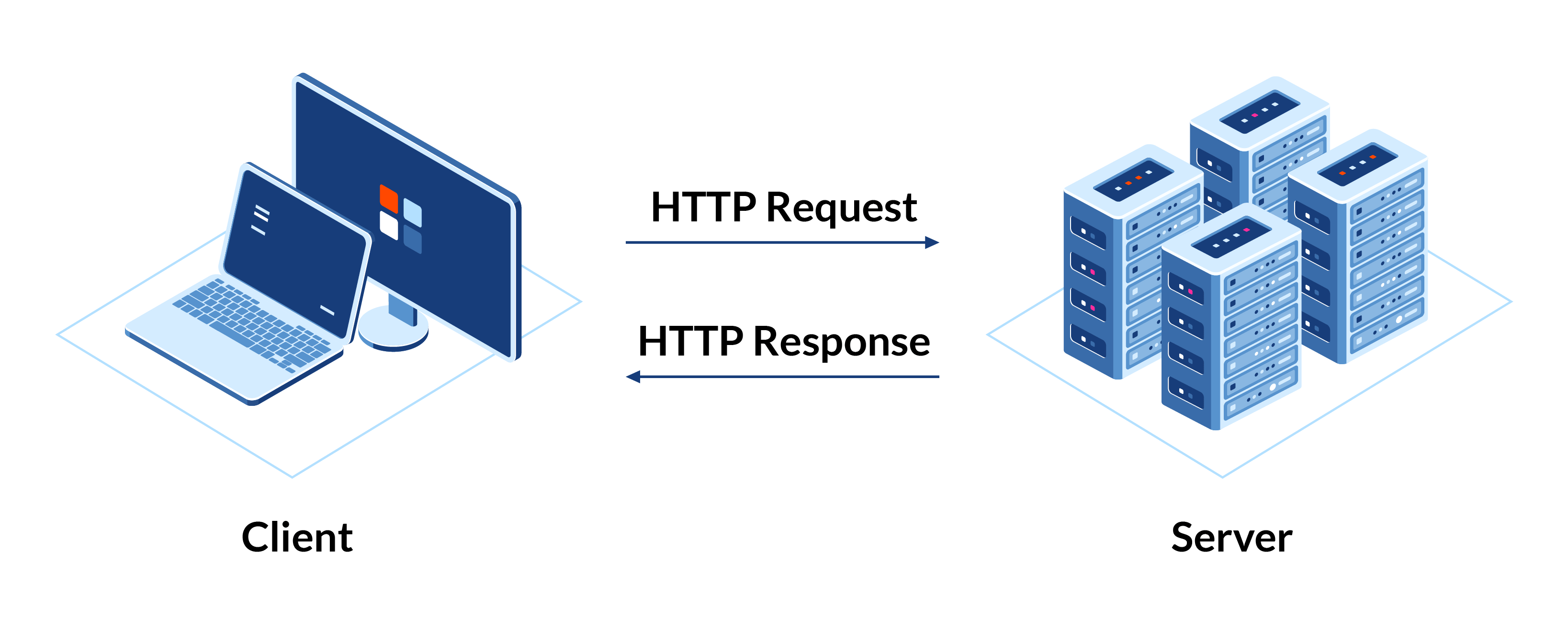 Web API model
