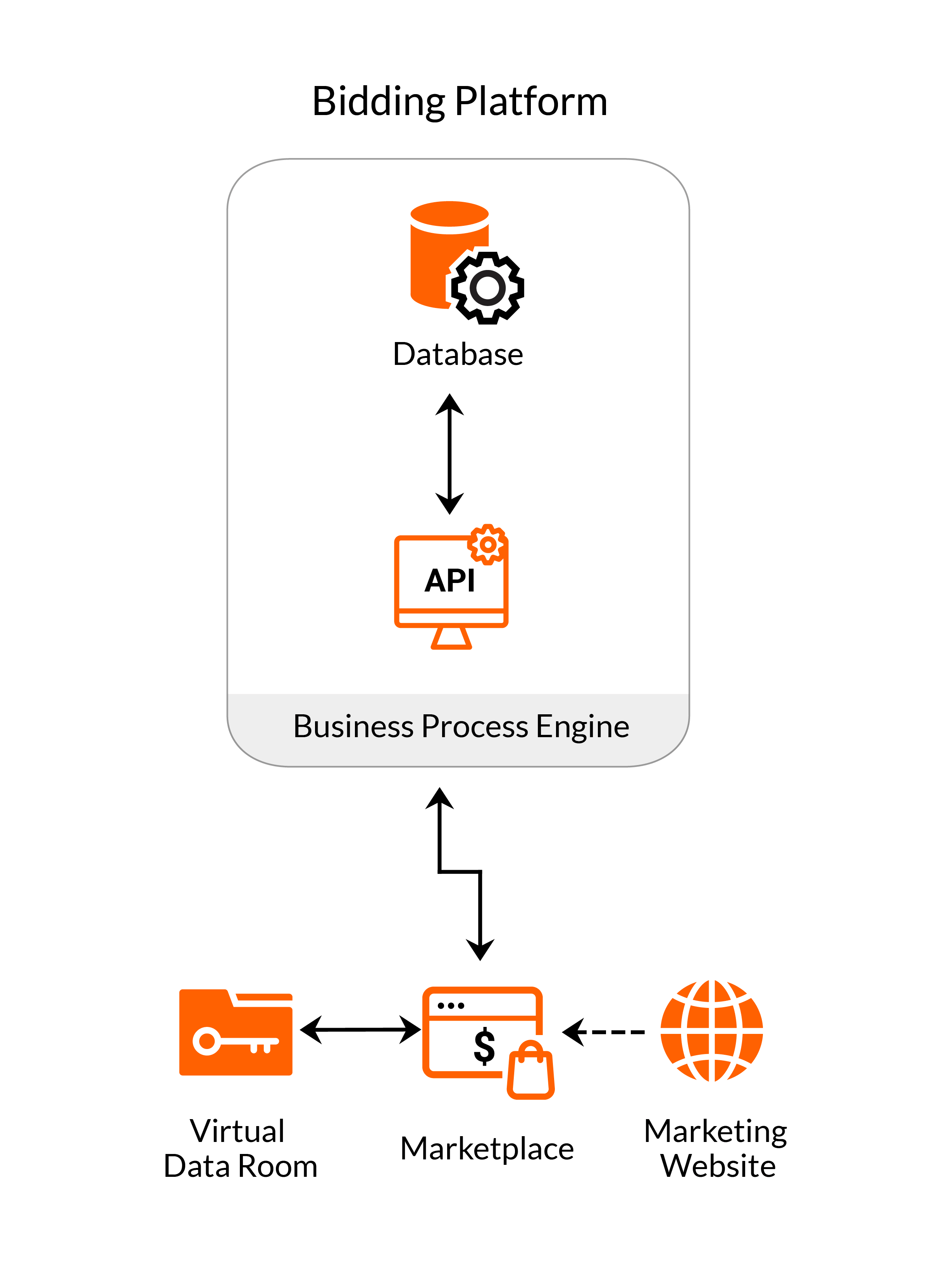 Architecture of a bidding platform