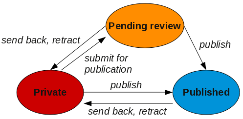 default-plone-workflow