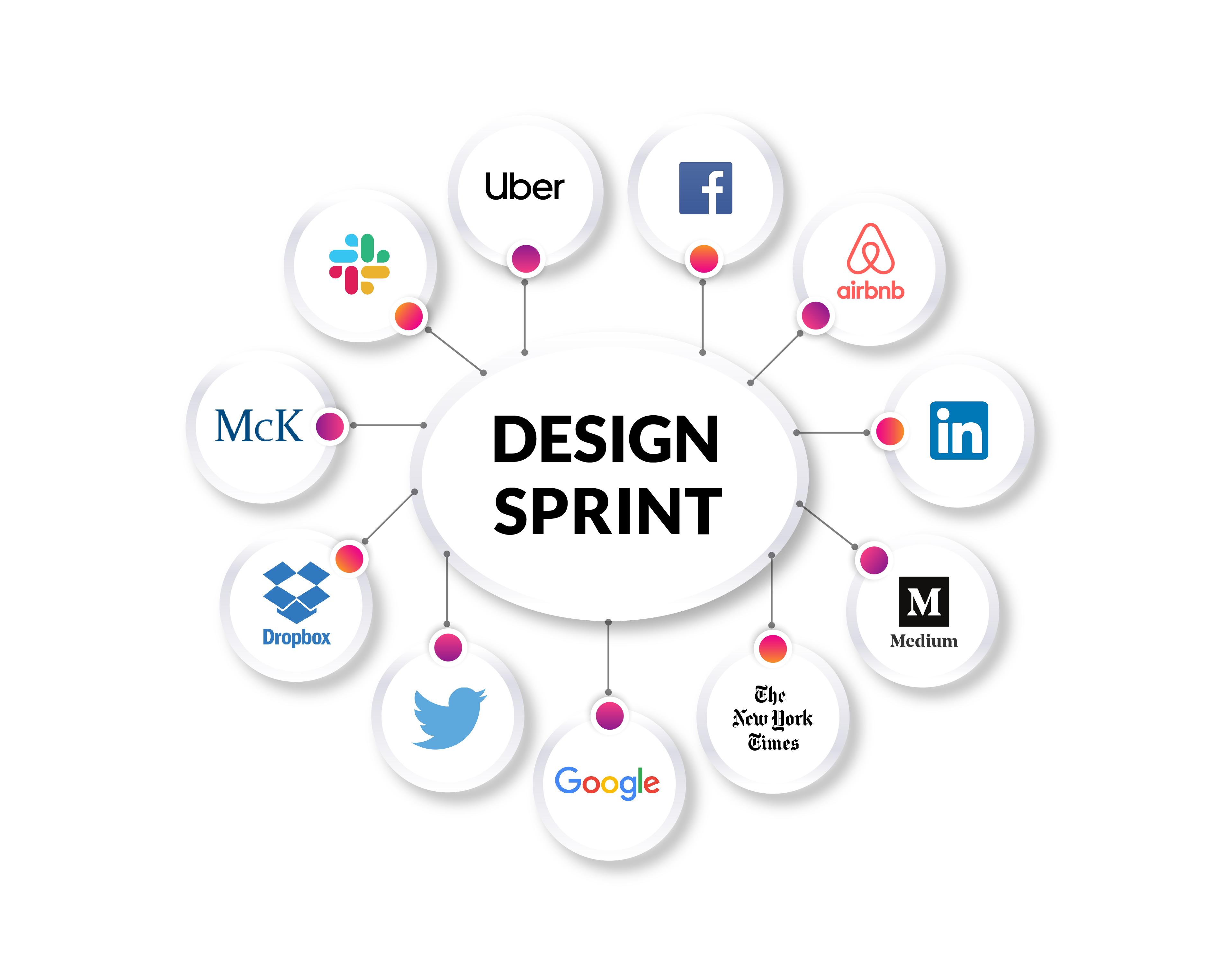 Companies that use design sprints