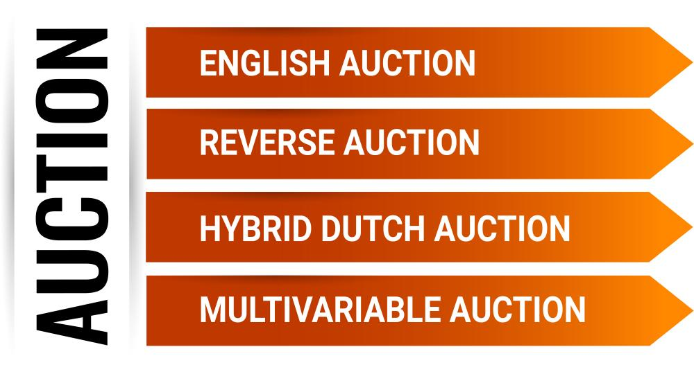 Auction type