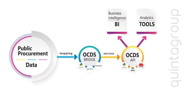 ocds-api-quintagroup.jpg