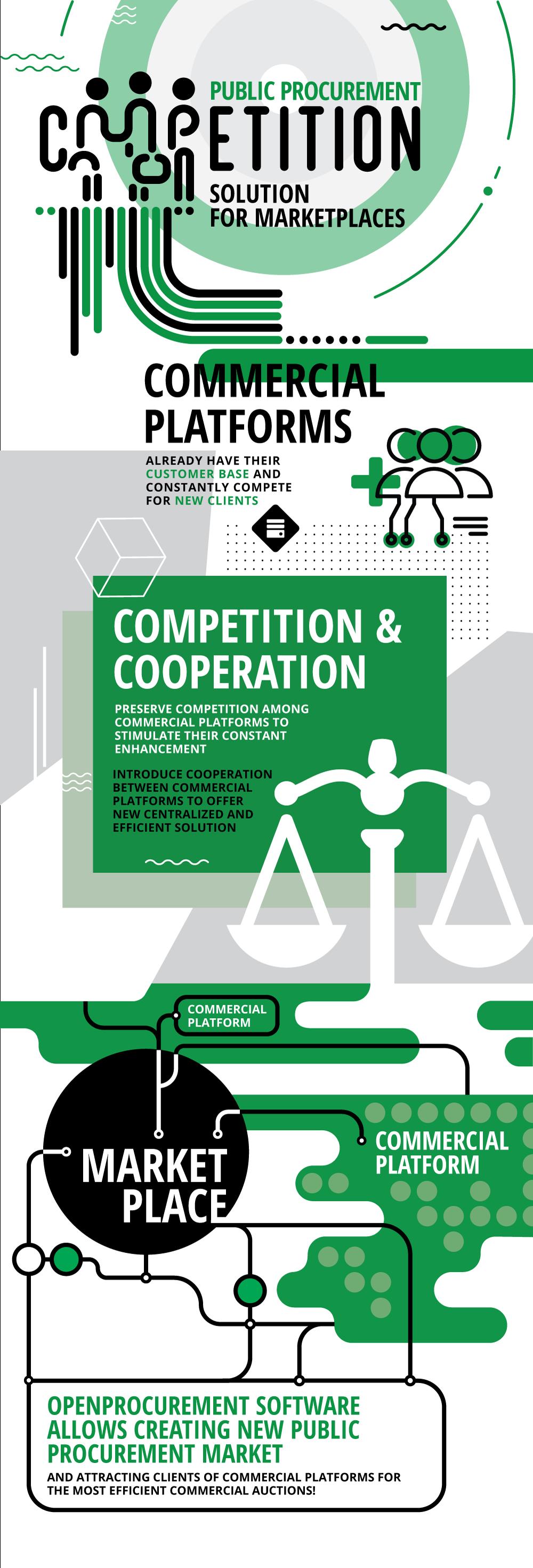 Public Procurement - Coopetition solution for marketplaces