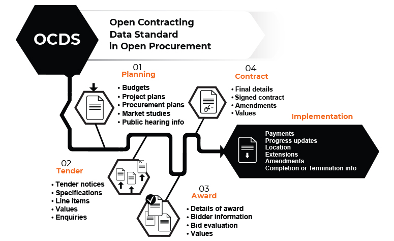 OCDS is incorporated into the core of ProZorro - in OpenProcurement toolkit.