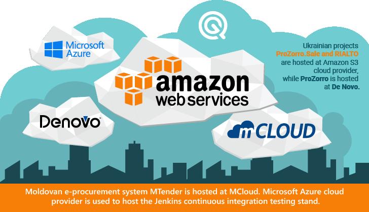 openprocurement-prozorro-cloud.png