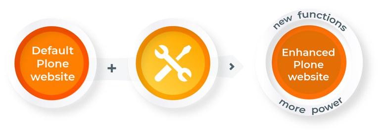 plone-development.jpg