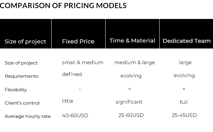 Comparison of Pricing Models