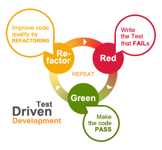 Image result for test driven development