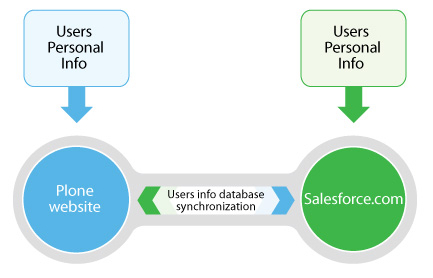 Plone-SalesForce Integration