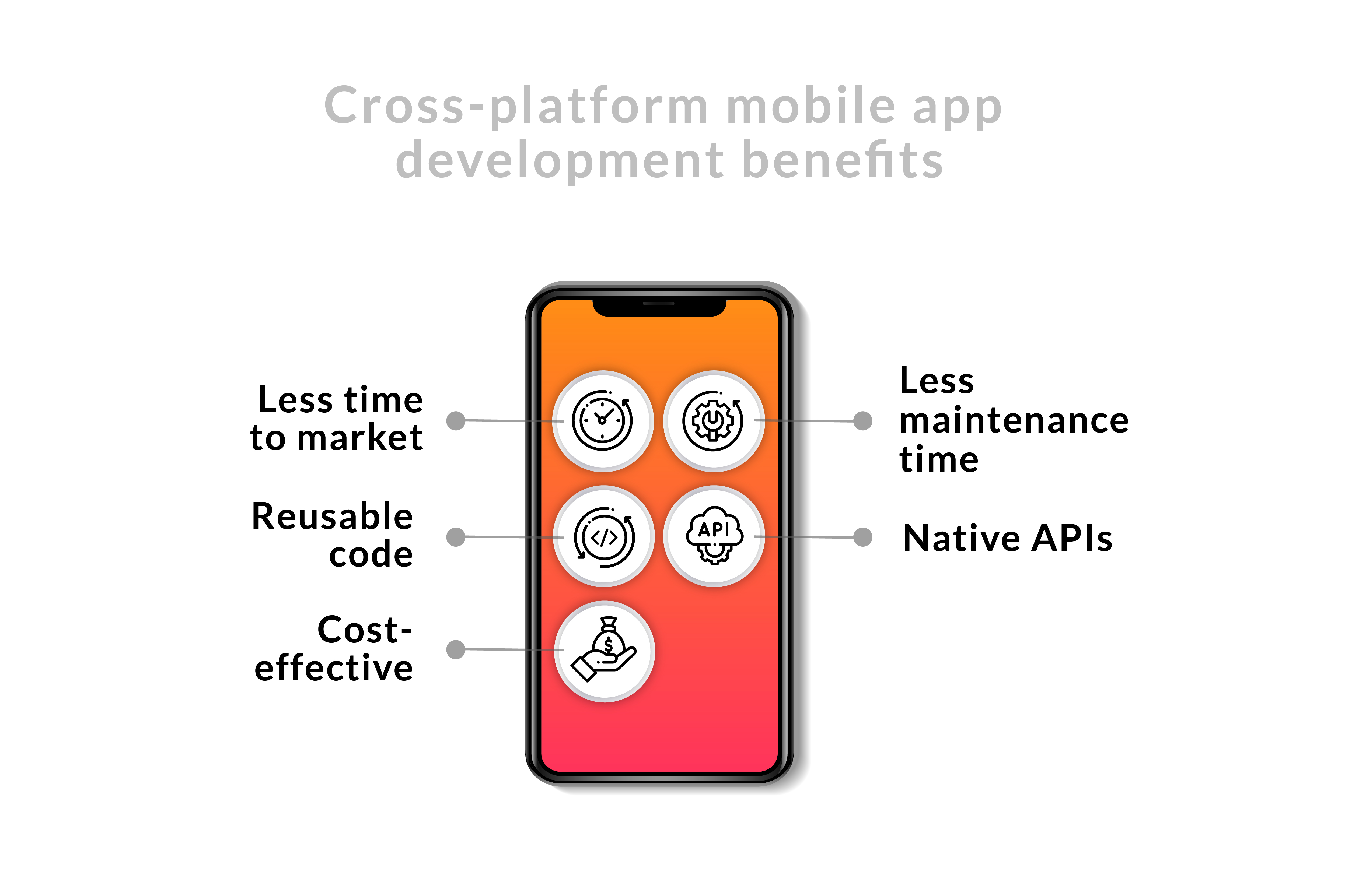 Cross-platform mobile app development benefits