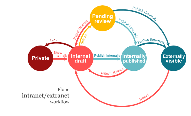 Intranet/Extranet workflow in Plone