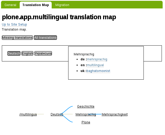 plone.app.multilingual map